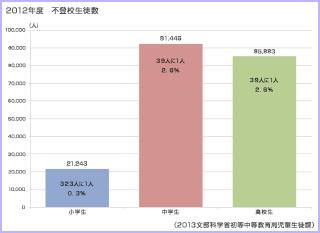 2012年度 不登校生徒数
